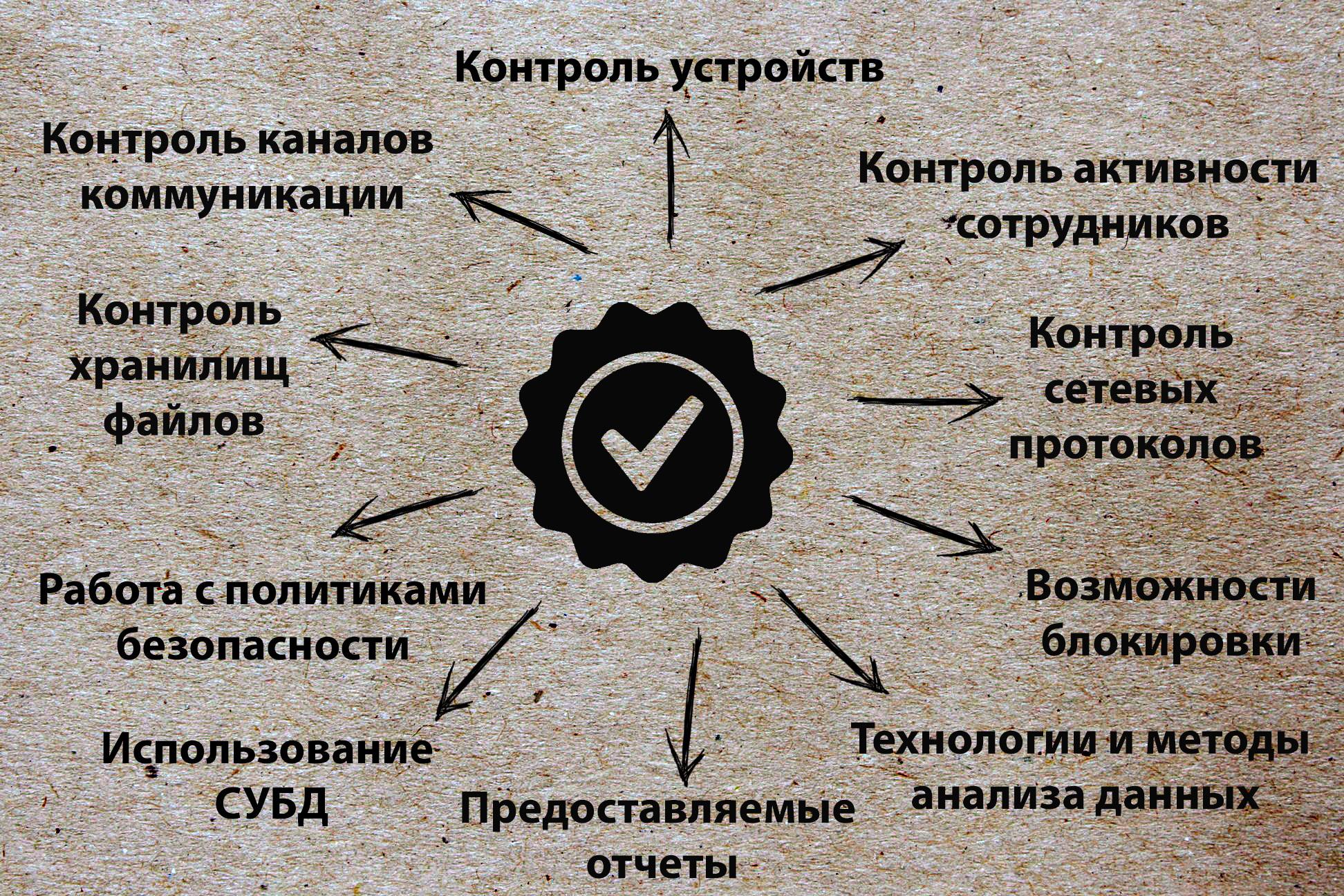 Самые популярные российские DLP-решения
